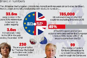 Brexit in numbers