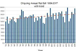Graph showing rainfall (in millimeters) in Chipping from 1969 to 2017.