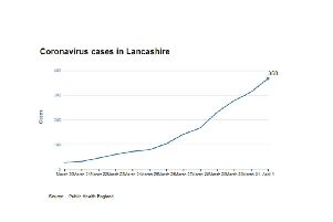 Public Health England figures for Lancashire