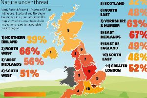 Some 66 per cent of site inspections in the north west were rated unfavourable