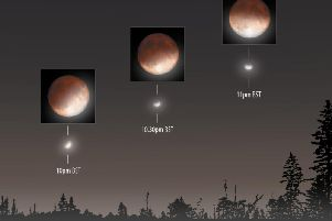 An illustration of the 16 July lunar eclipse, illustrating the appearance of the Moon at different times, and the corresponding location of the Moon in the sky. 'Pic: Greg Smye-Rumsby / Astronomy Now
